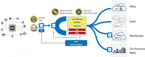 Symantecのユースケース