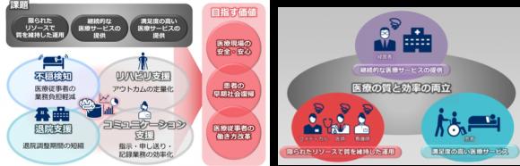 KNI×NEC「デジタルホスピタル」構想