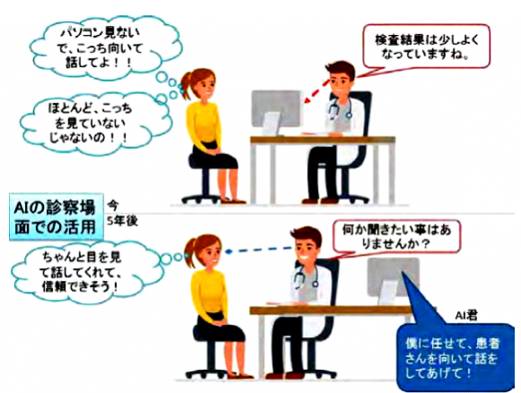 AIを活用した診療時のコミュニケーションの円滑化(AIホスピタル)