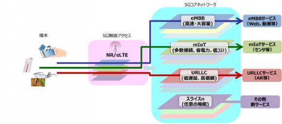 ネットワークスライシングのイメージ