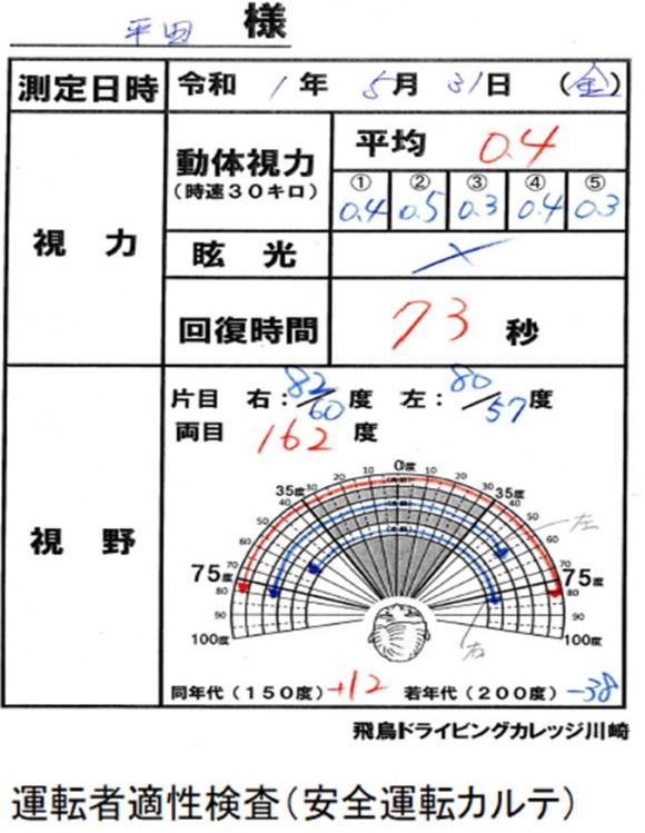 運転者適性検査(安全運転カルテ)