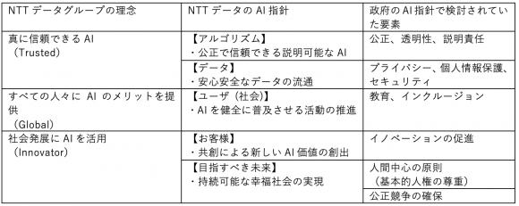 NTTデータのGroup Vision・AI指針と政策動向の関係