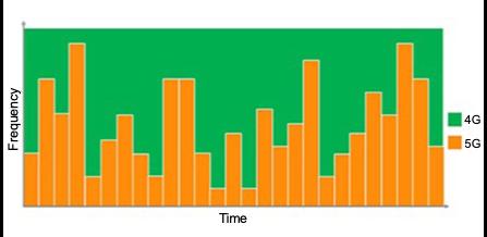 4Gと5Gの「ダイナミックスペクトラムシェアリング」のイメージ
