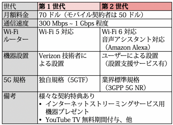 「第1世代」と「第2世代」の 5G Home概要比較