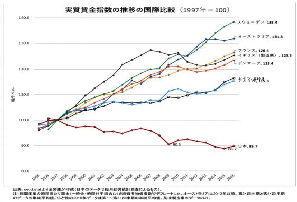 実質賃金指数の推移の国際比較(1997年=100)