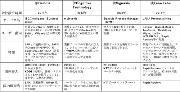 プロセスマイニングサービス事業者の国内市場への主な参入動向