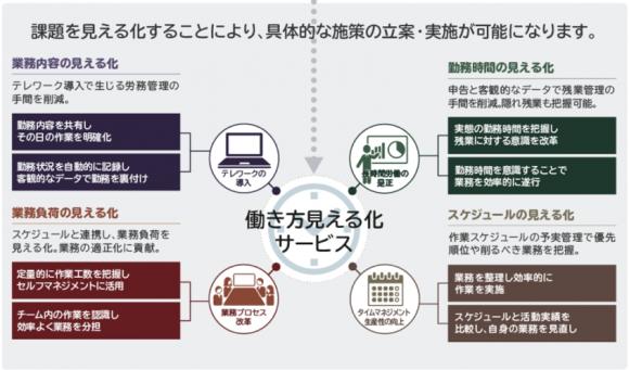 NEC「働き方見える化サービス」のメリット