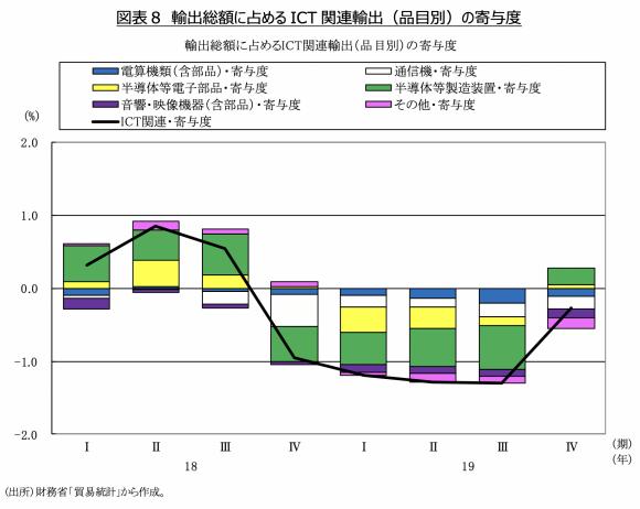 図表8 輸出総額に占めるICT関連輸出(品目別)の寄与度