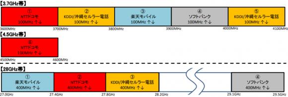 5G周波数の割当て結果