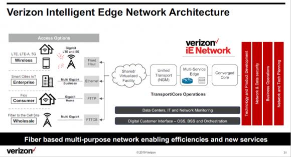 Verizonの「エッジネットワークアーキテクチャ