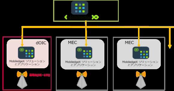 システム構成のイメージ