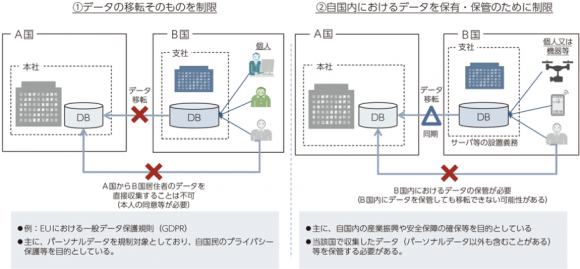 データローカライゼーション規制