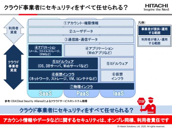 利用者資産とクラウド事業者資産について