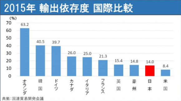 2015年 輸出依存度 国際比較