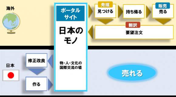 日本のモノが売れる流れ