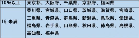 2018年 都道府県別訪問率