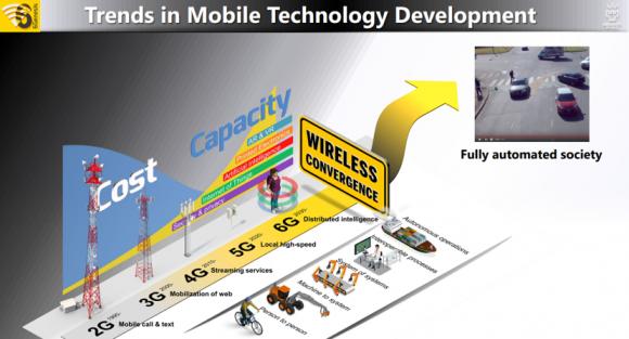 モバイル技術開発の動向