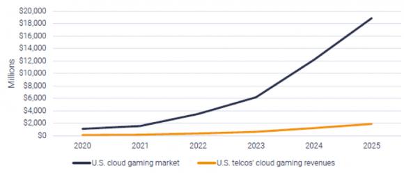 米国におけるクラウド・ゲーミング市場規模予測(2020~2025年)