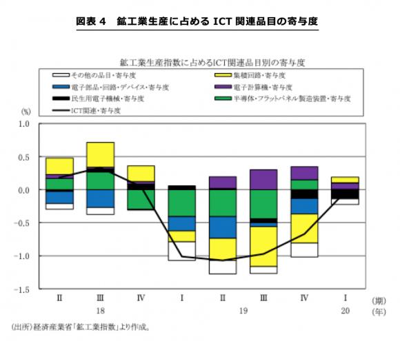 鉱工業生産に占めるICT関連品目の寄与度