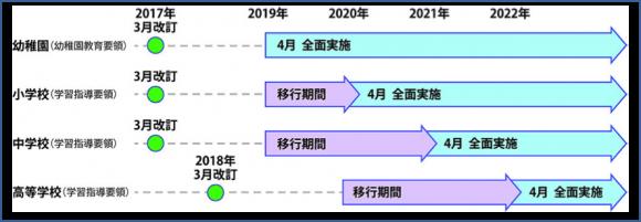 【図1】改訂学習指導要領施行スケジュール