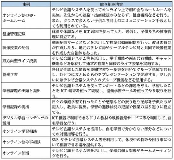 【表2】小中高等学校におけるICTを活用した遠隔教育の取り組み事例