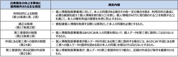 【表2】個人情報保護法における主な適用除外規定(公衆衛生の向上事由の場合)
