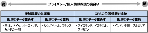 【図1】新型コロナ対策の接触検知・追跡アプリ