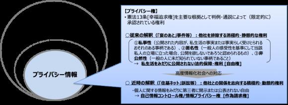 【図2】プライバシー情報と個人情報との関係性