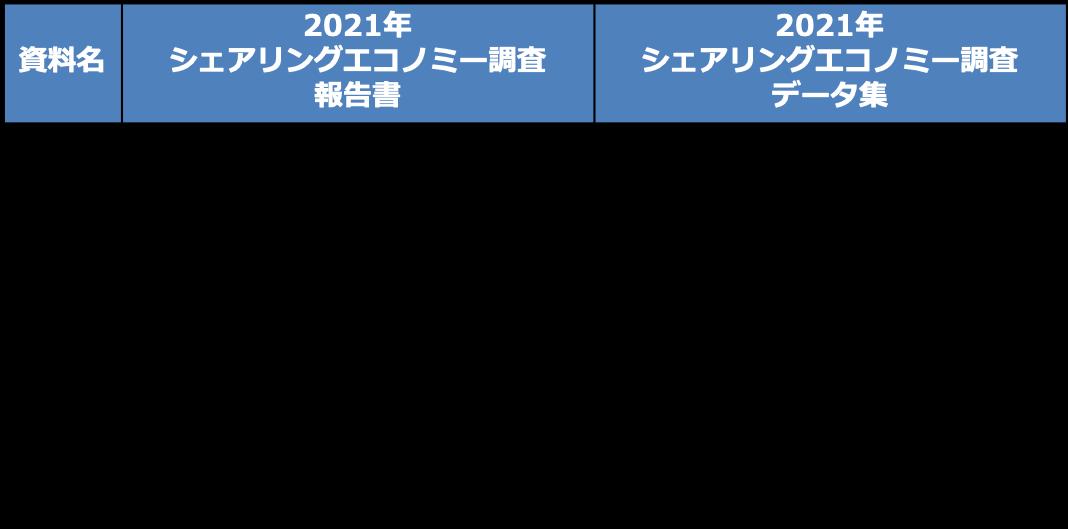 2021年シェアリングエコノミー調査データ集の仕様・価格等
