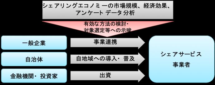 図:本報告書が提供する示唆