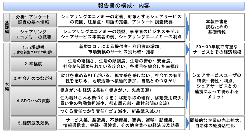 図:本報告書の構成・内容