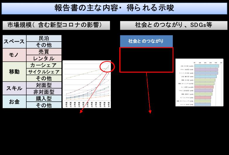 図:本報告書の主な内容・得られる示唆