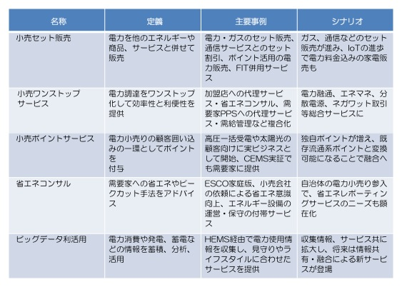 (表1)電力システム改革で登場、または活性化すると予想されるビジネスモデルの例