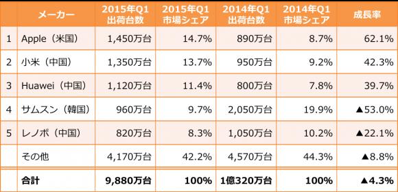 中国のメーカー別スマートフォン出荷台数とシェア