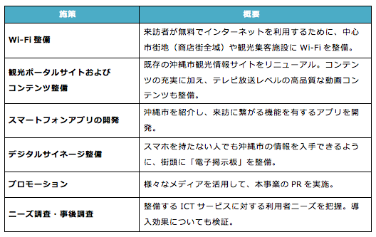 沖縄市ICT利活用事業の概要