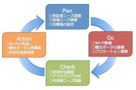 本事業におけるPDCAサイクル