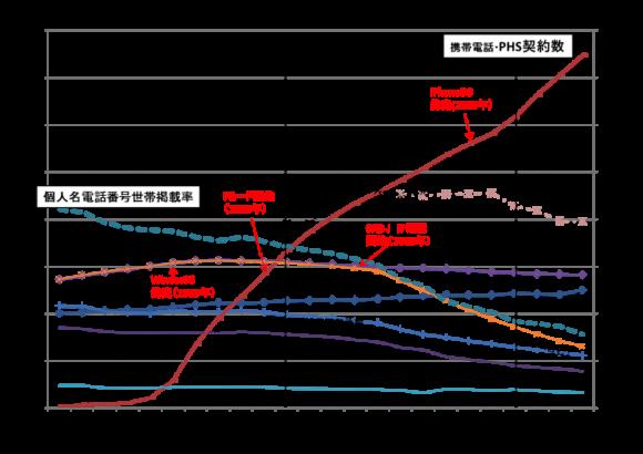 個人名電話世帯掲載率の推移(1990年〜2013年)