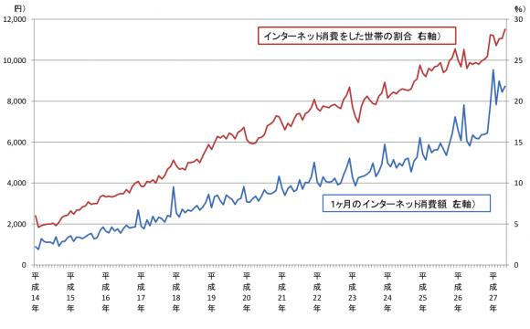 (図表1)インターネット消費の動向(2人以上の世帯)