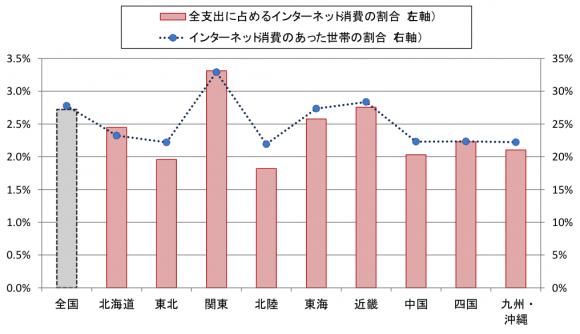 (図表2)地域別のインターネット消費(平成27年1~5月の平均)