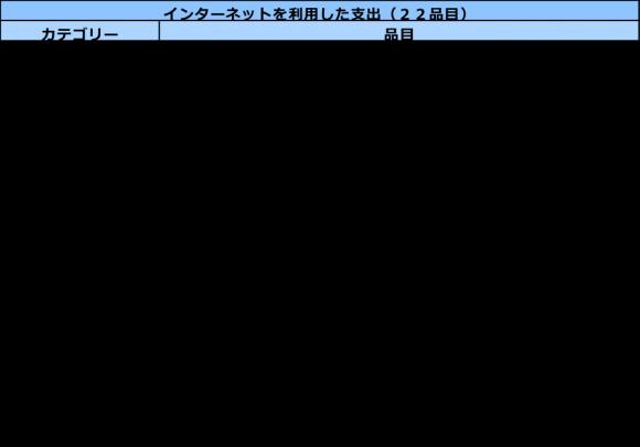 (図表3)品目表