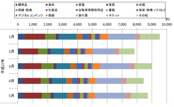 (図表4)品目ごとのインターネット消費(平成27年1~5月)