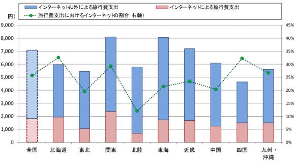 """""""(図表5)旅行費支出(平成27年1~5月の平均)<br"""