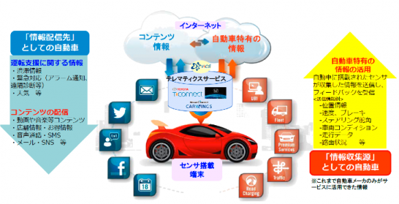 クルマのIoT~Connected Car
