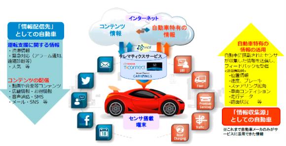 クルマのIoT~Connected Car