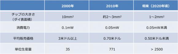 MEMSデバイスの変化