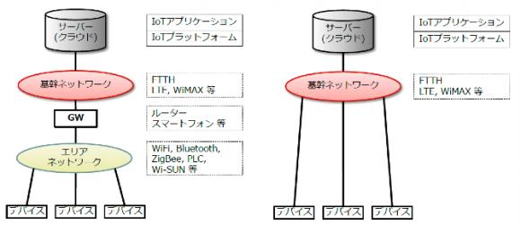 IoTのコネクティビティのモデル