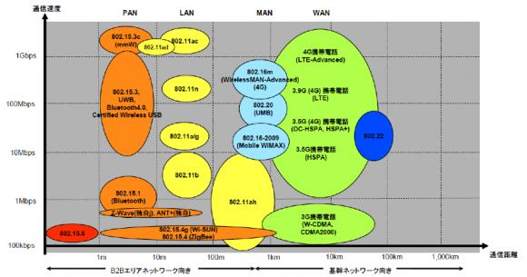 無線通信規格の分類イメージ
