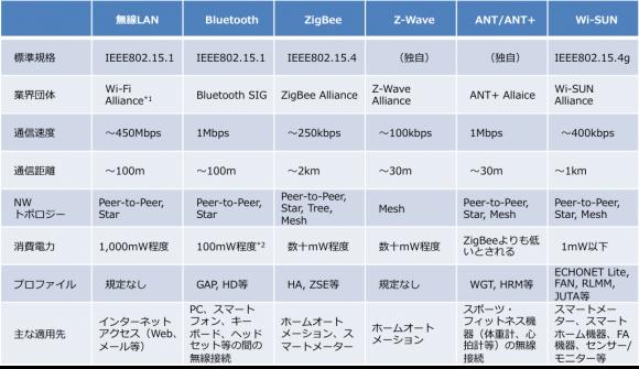 代表的なエリアNW用通信規格