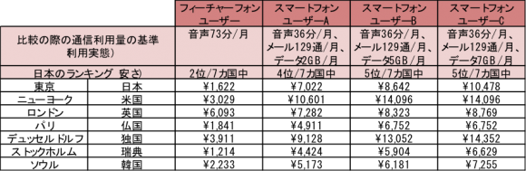 日本の携帯電話料金の国際比較結果