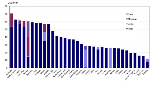 OECD調査における携帯電話料金の国際比較
